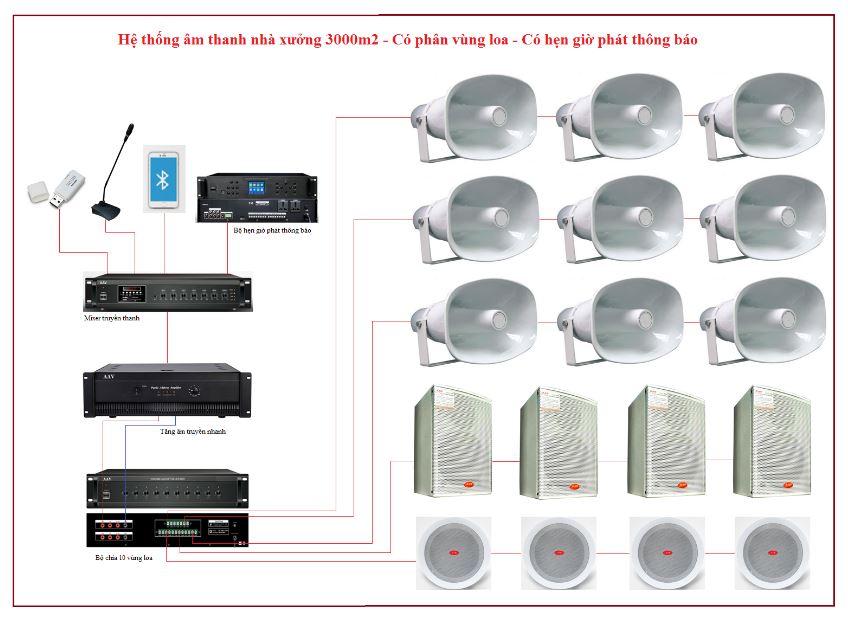 Hệ thống âm thanh nhà xưởng 3000 m2 chất lượng cao, hiệu quả đầu tư, giá tốt nhất ATK NX-3000PH