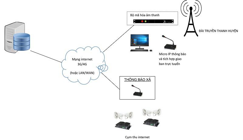 Hệ thống truyền thanh 1 huyện và 1 xã