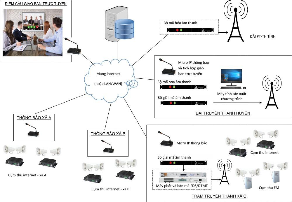 Hệ thống truyền thanh 3 cấp