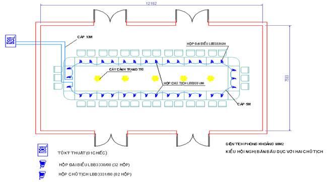 kết nối thiết bị hội thảo chuẩn