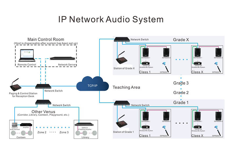 Hệ thống mạng IP đơn giản