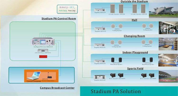 Giải pháp âm thanh sân vận động AAV