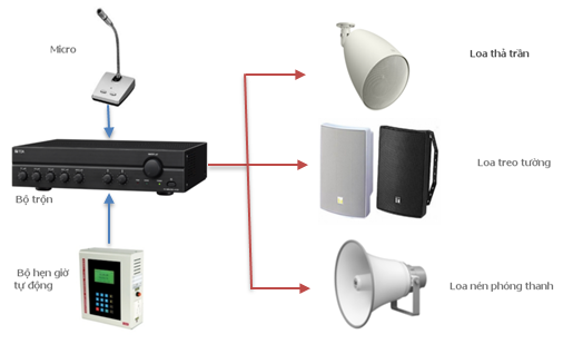 Thiết kế hệ thống âm thanh nhà xưởng phù hợp